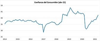 confianza del consumidor abr21.png