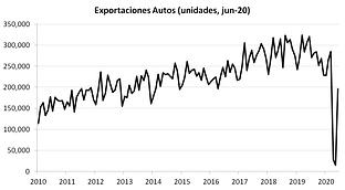 exportaciones autos jun20.png