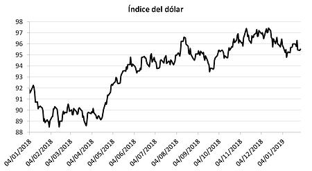 dolar enero 19.png