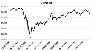 dow jones 27oct.png
