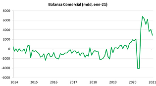 balanza comercial ene21.png