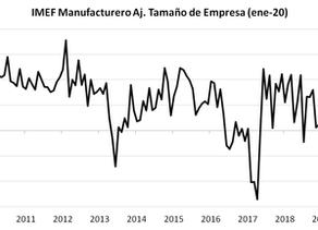 Manufacturas México, Mejoría Sincronizada