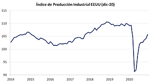 industrial production dic20.png