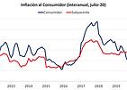 inflacion jul20.png