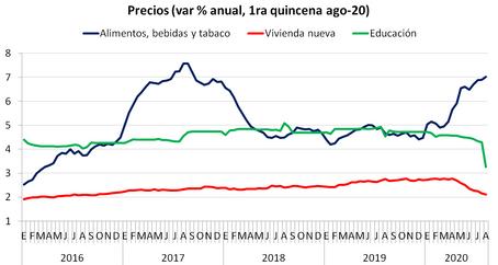 ¿A qué se debe el repunte de la inflación?