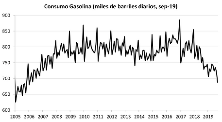 gasolina sep.png