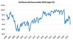 confianza consumidor eu ago21.png