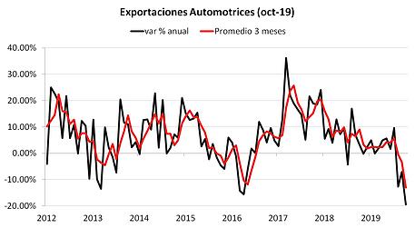 exportaciones autos oct.png