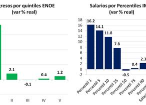 Mejoran Salarios, Poco Avance en Clase Media