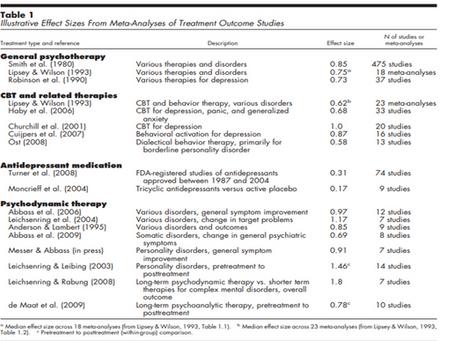 Psicanálise é mais eficaz que TCC e medicamentos.