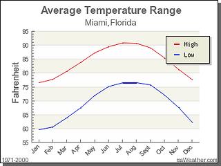 Miami weather average