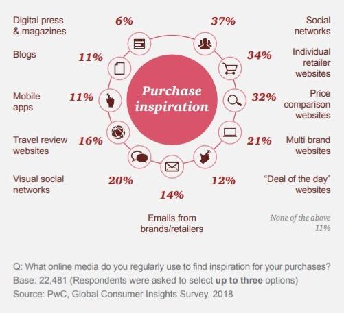 PWC social media consumer survey