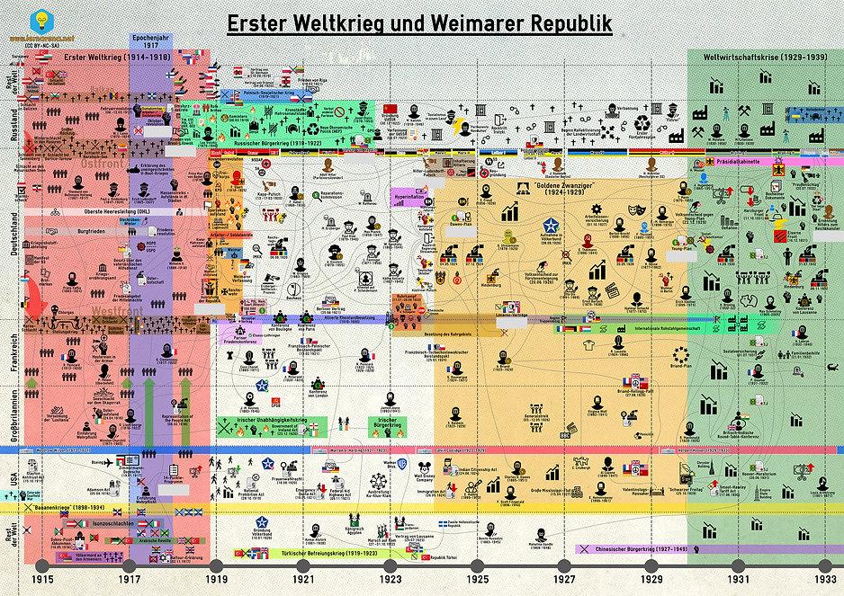 Zeitstrahl - Erster Weltkrieg und Weimar