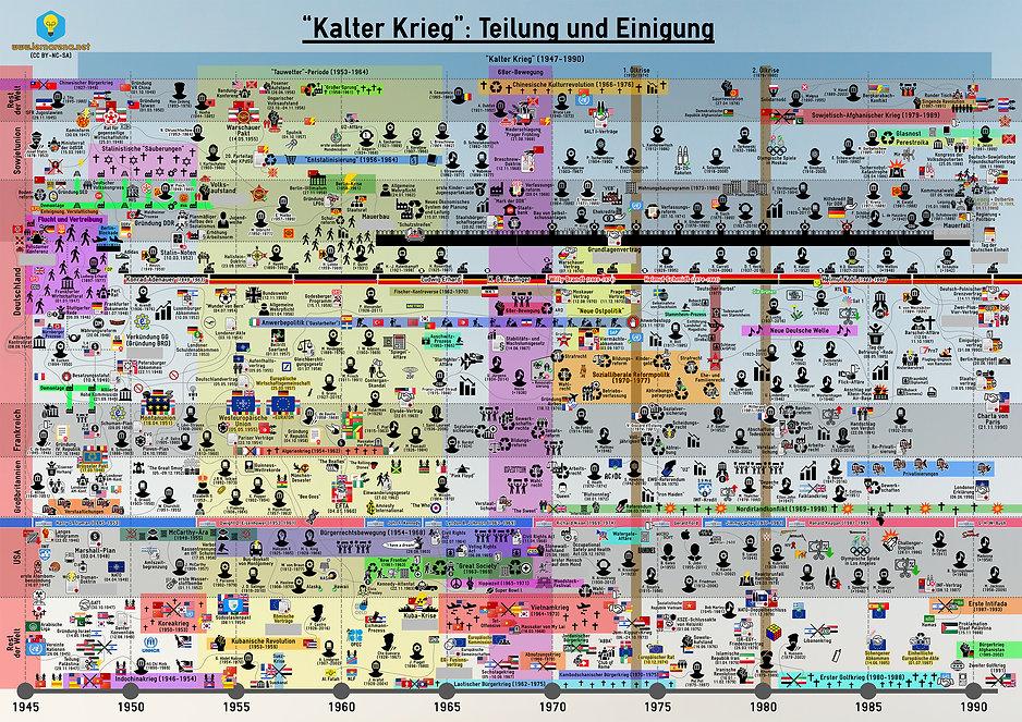 Zeitstrahl - Kalter Krieg - Teilung und