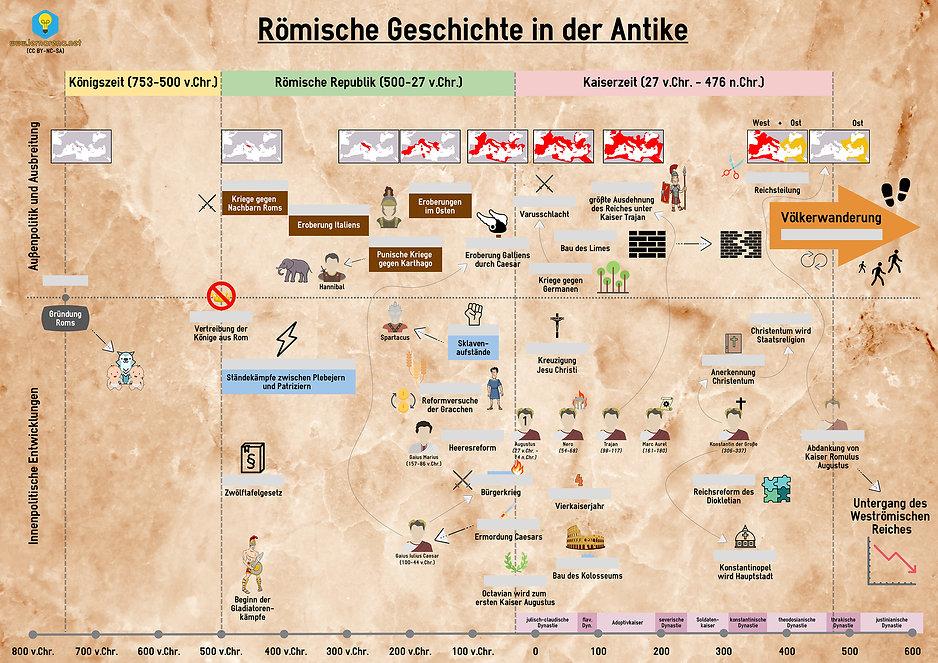Zeitstrahl - Römische Geschichte in der