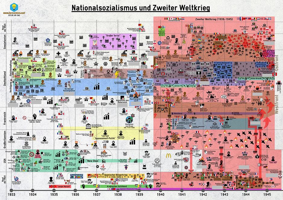 Zeitstrahl - Nationalsozialismus und Zwe