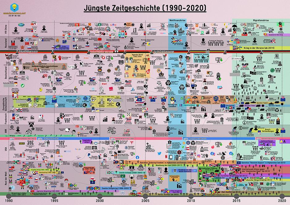 Zeitstrahl - Jüngste Zeitgeschichte