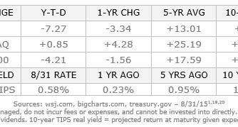 August 31, 2015: Monthly Economic Update