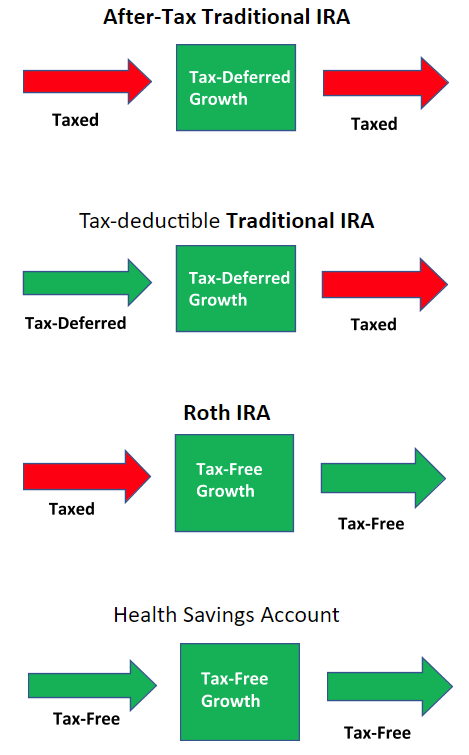 After-Tax Traditional IRA