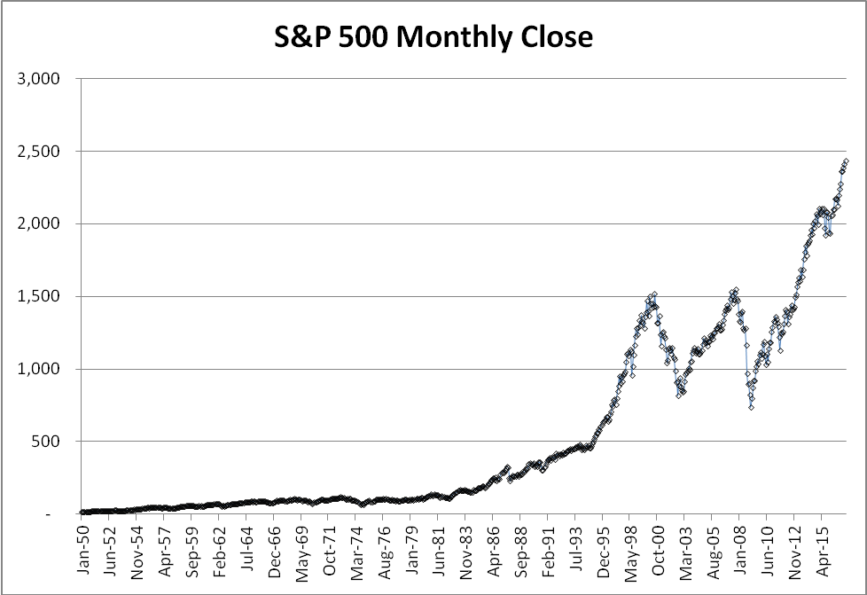 S&P 500 Monthly Close