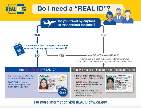 CA DMV Do I Need a Real ID