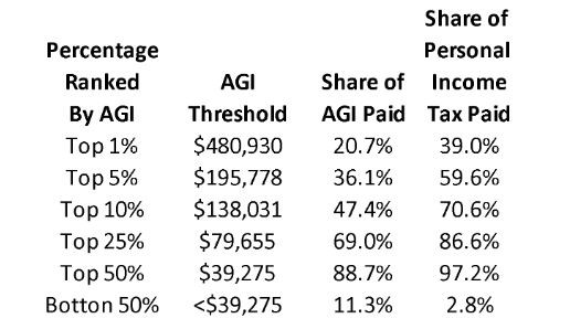 Adjusted Gross Income Table