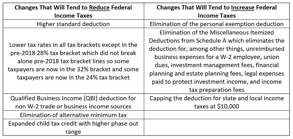 Taxes Changes Table