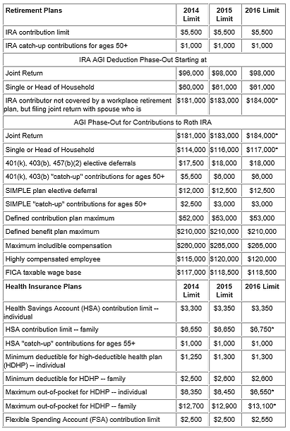 Cost of Living Adjustments for Retirement and Health Plans for 2016