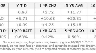 October 31, 2015: Monthly Economic Update