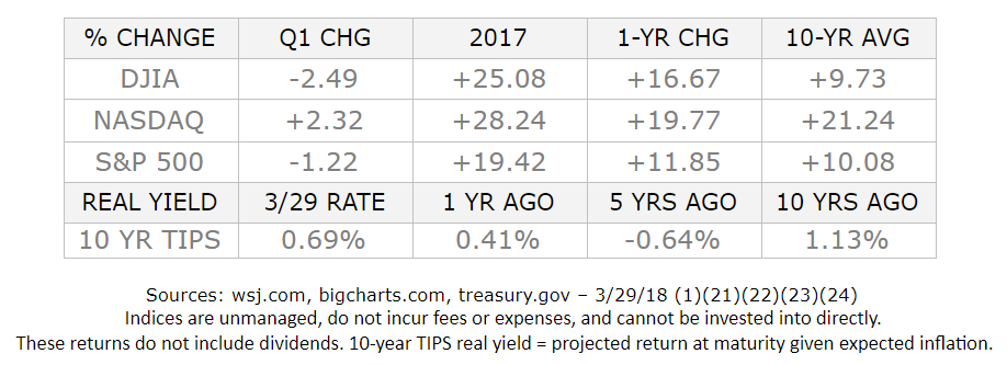 Monthly Economic Update: March 2018