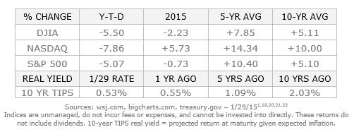 Market Chart for February 2016