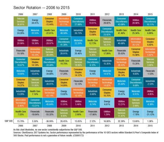Sector Rotation 2006-2015