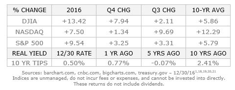 Economic Update: Q4 2016