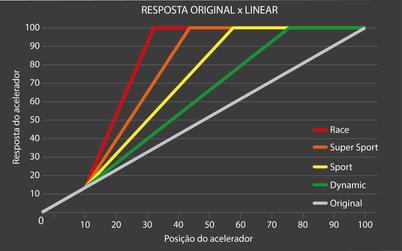 Resposta Original X Linear