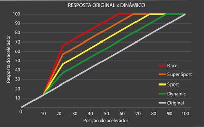 Resposta Original X Dinâmico