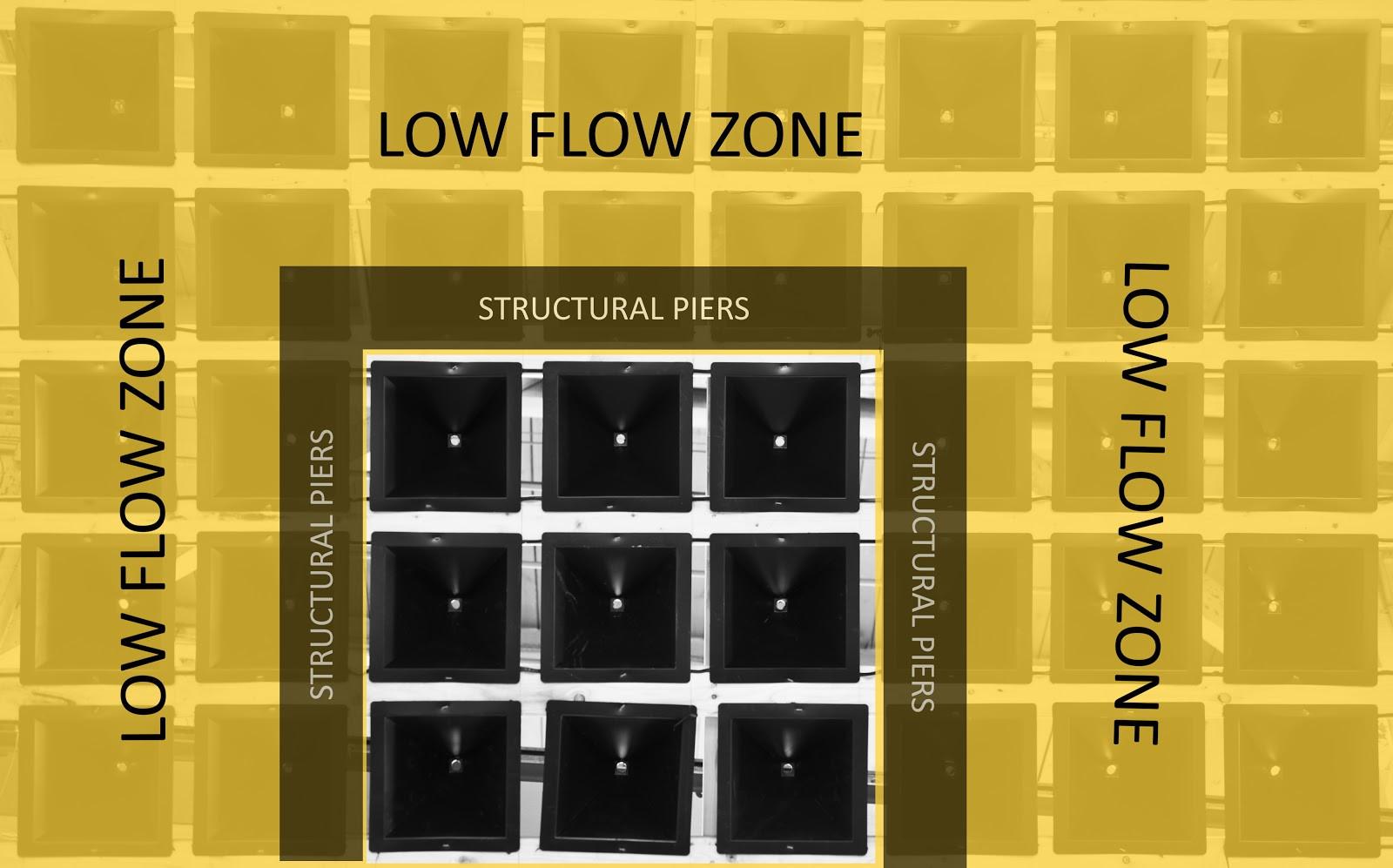 Retroliner - Low Flow Zone.jpg