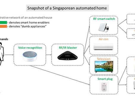 Simplest Home automation setup