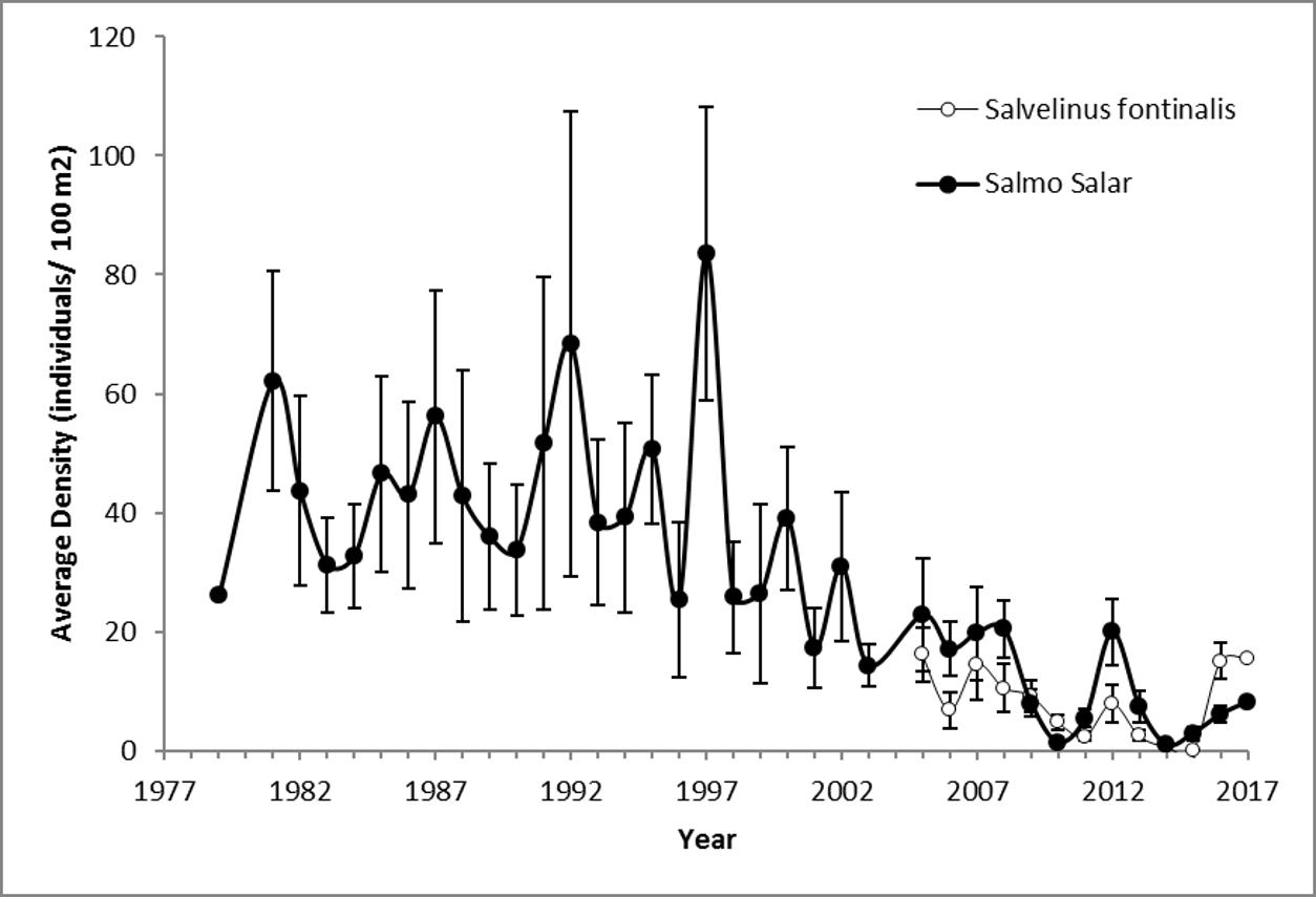 Historical Salmonid Data