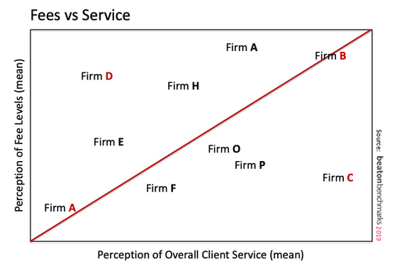 Clients will pay more for excellent client experience (CX)
