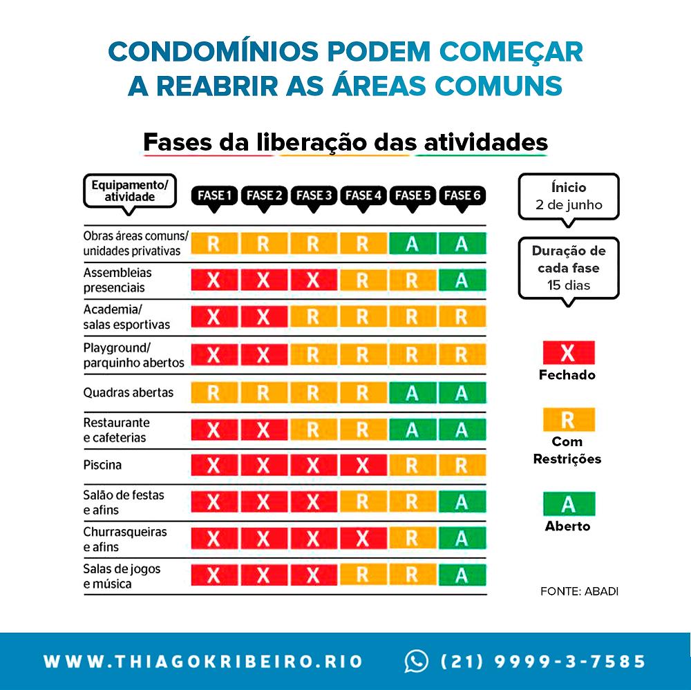 Informações sobre a reabertura das áreas comuns em condomínios