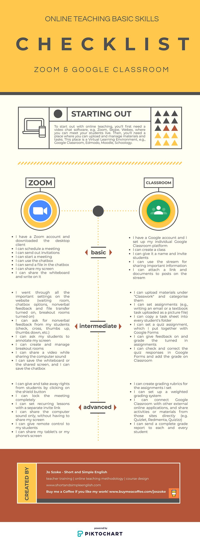 zoom google classroom can do checklist Jo Szoke Short and Simple English