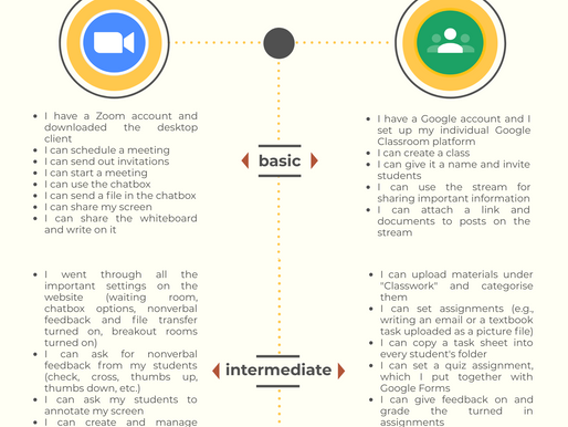 Online Teaching Basics Checklist (Zoom and Classroom)