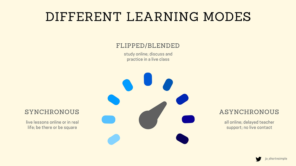 asynchronous synchronous flipped blended learning Jo Szoke Short and Simple English