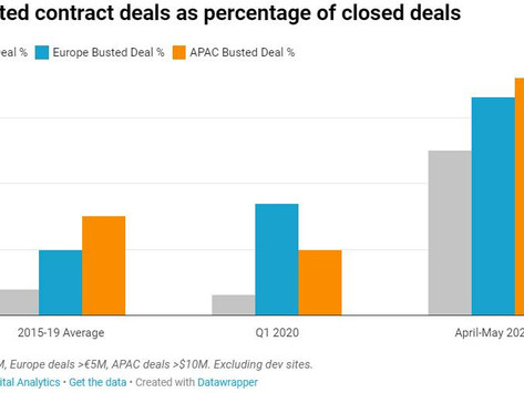 Rate of busted deals in US commercial real estate increased 4x