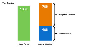 Weighted pipeline - How to for B2B companies
