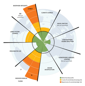 A diagram representing the Stockholm Resilience Centre's research on planetary boundaries. The graphic shows lines radiating from the centre of a globe and coloured parts within each section represent the level of risk to various environmental systems