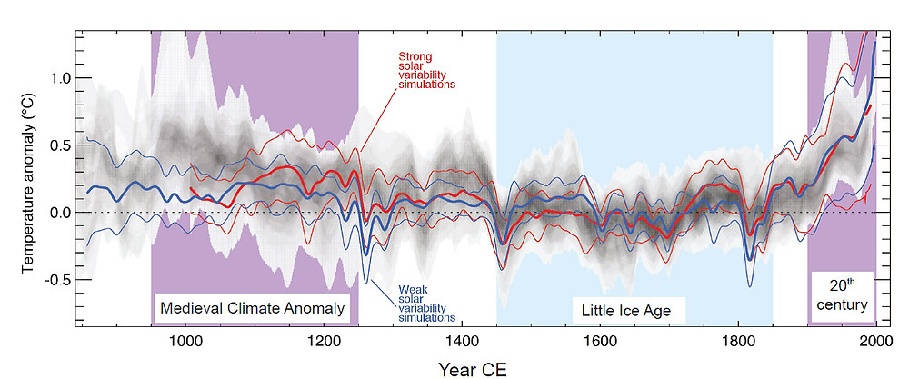 A graph showing estimated temperature changes in Earth's climate over 2000 years. There are lines showing some variability in temperature based on solar effects, but there is shown to be a huge change rise in temperature in the 20th century which may be attributed to human industrial activity.