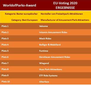 Ergebnisse WOP Voting 2020 MANUFACTURER.