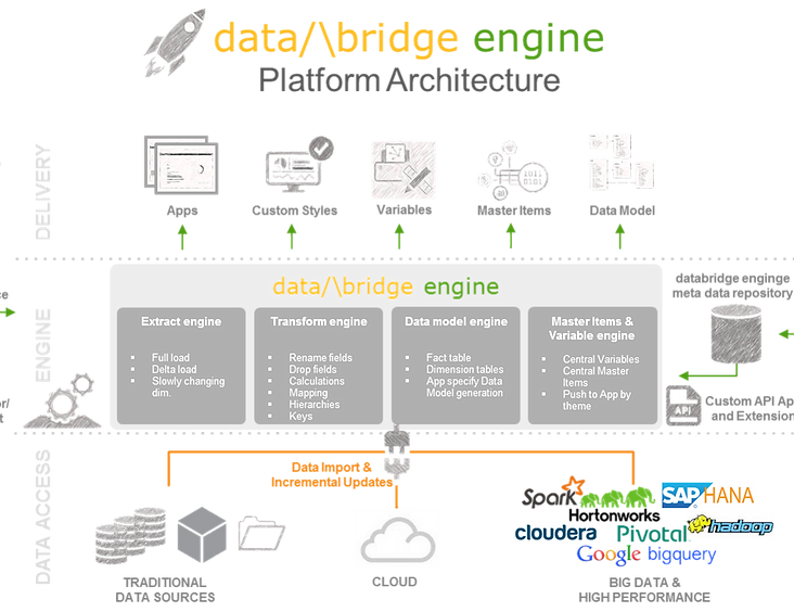 Qlik Sense with databridge engine (Architectur)