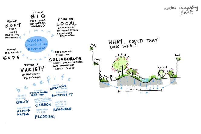 Landsmith Associates_Home of 2030_Design Principle_water